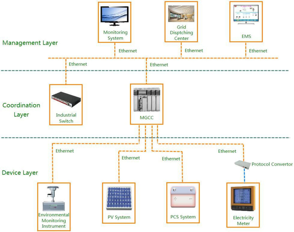 Energy Control System : Ups
